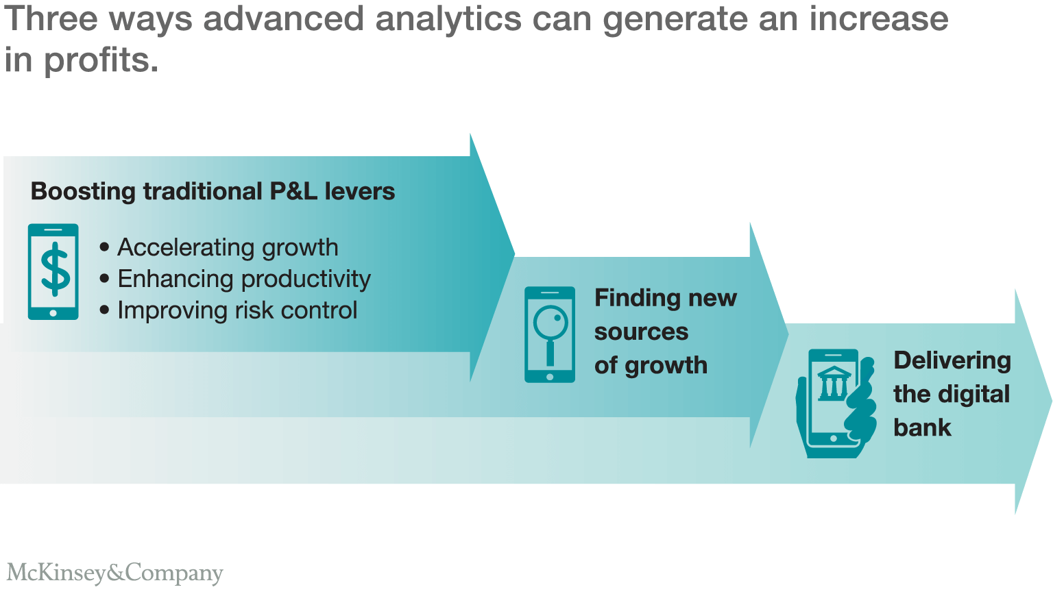 Analytics in banking: Time to realize the value | McKinsey \u0026 Company