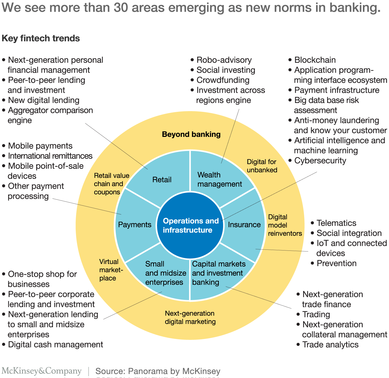 7 Juicy Changes Impacting The Fintech Sector By Mckinsey