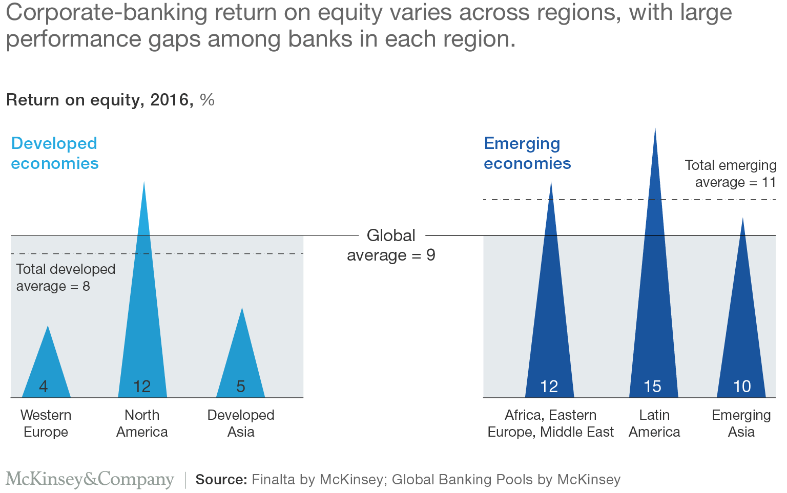Corporate-banking return on equity varies across regions, with large performance gaps among banks in each region.