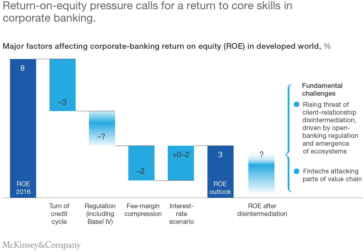 Return-on-equity pressure calls for a return to core skills in corporate banking.