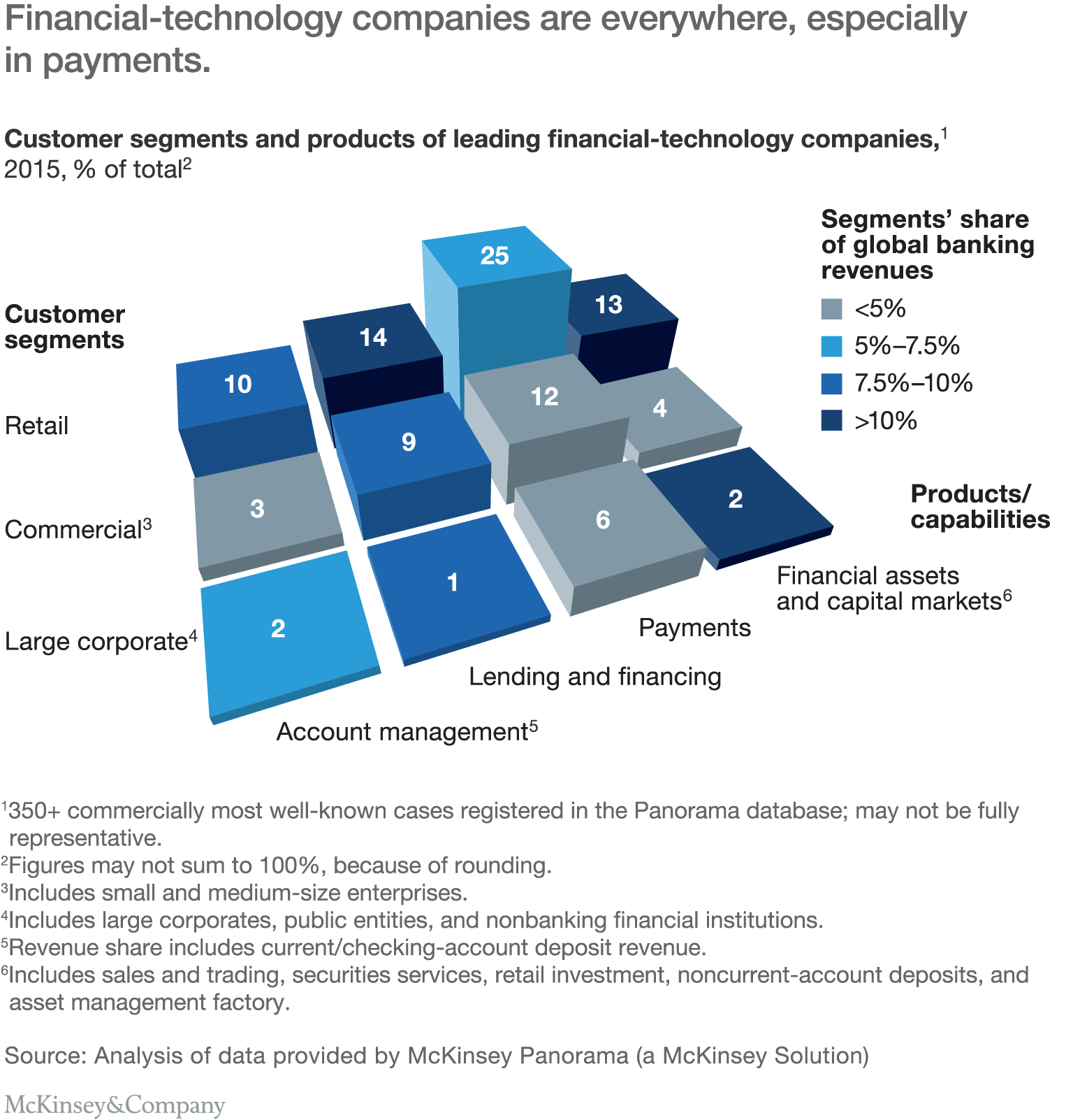 financial technology companies are everywhere especially in payments - Account Technology
