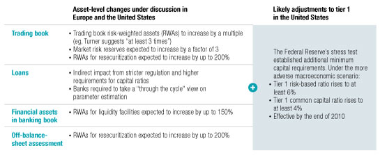 Capital requirements on the rise