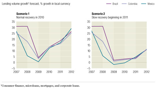 Image_Growth in lending Forecasts vary_6