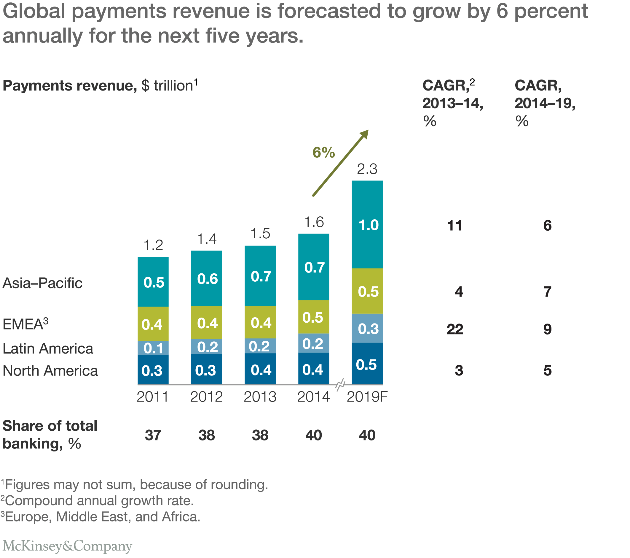 How the payments industry is being disrupted mckinsey company global payments revenue is forecasted to grow by 6 percent annually for the next five years sciox Gallery