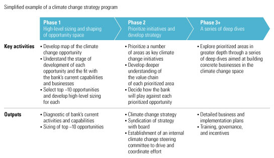 Developing a climate change strategy