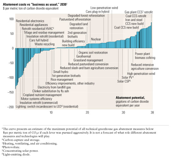 Global carbon abatement cost curve