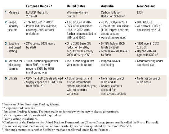 Proposed cap-and-trade markets