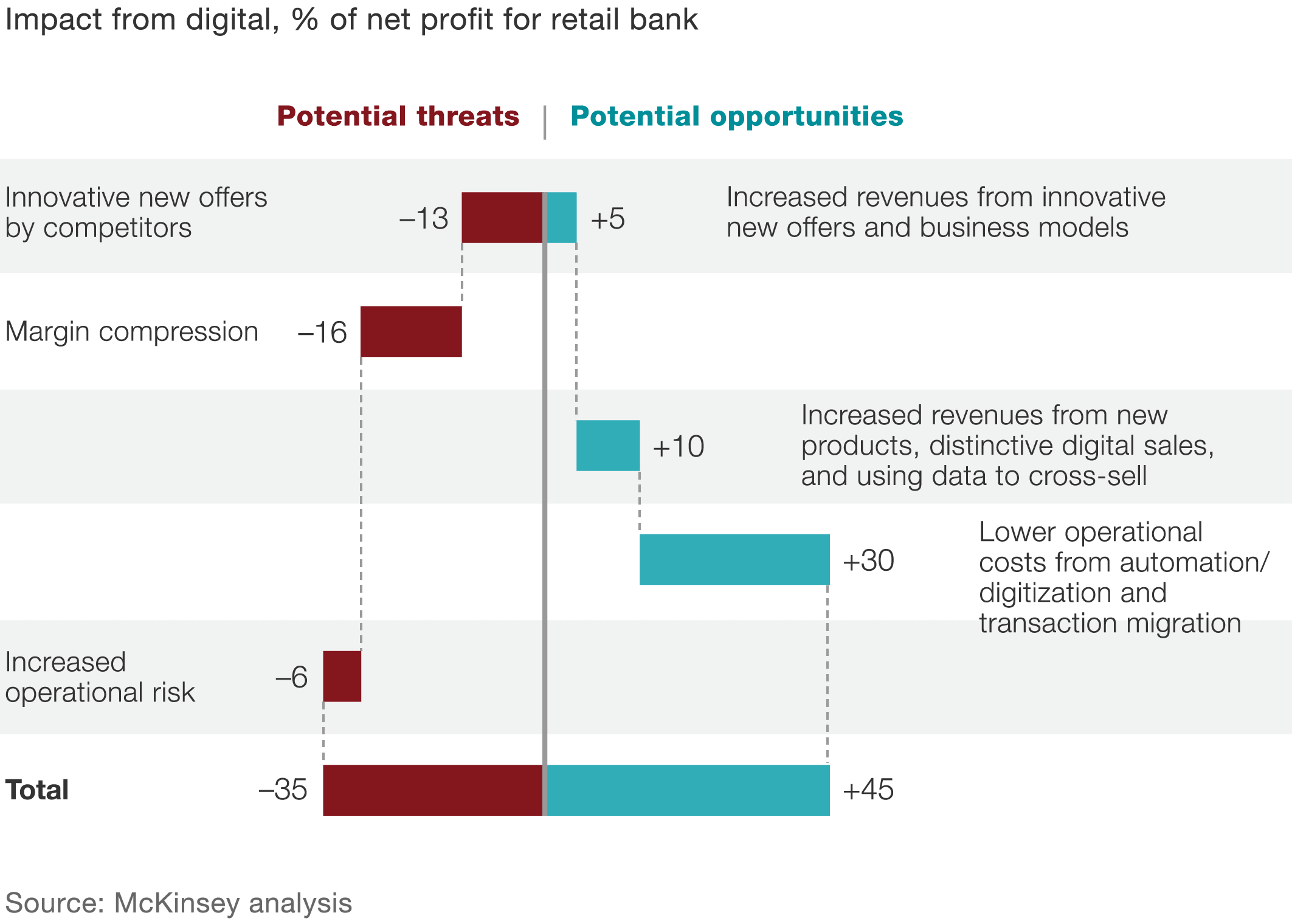 Strategic choices for banks in the digital age mckinsey company digital innovation in banking offers potential rewards and losses alramifo Choice Image