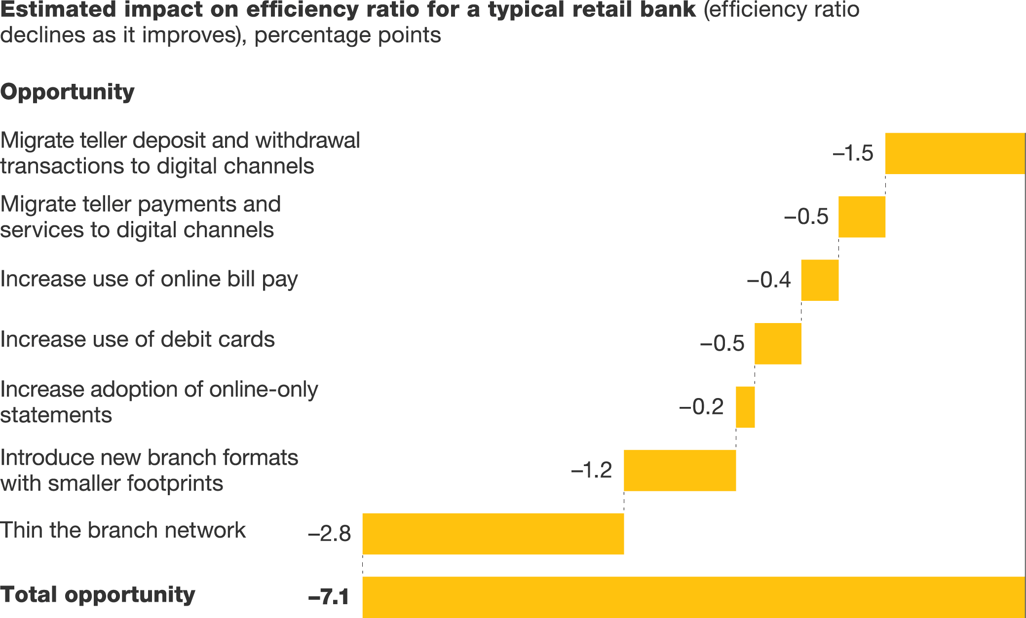banking trends and challenges
