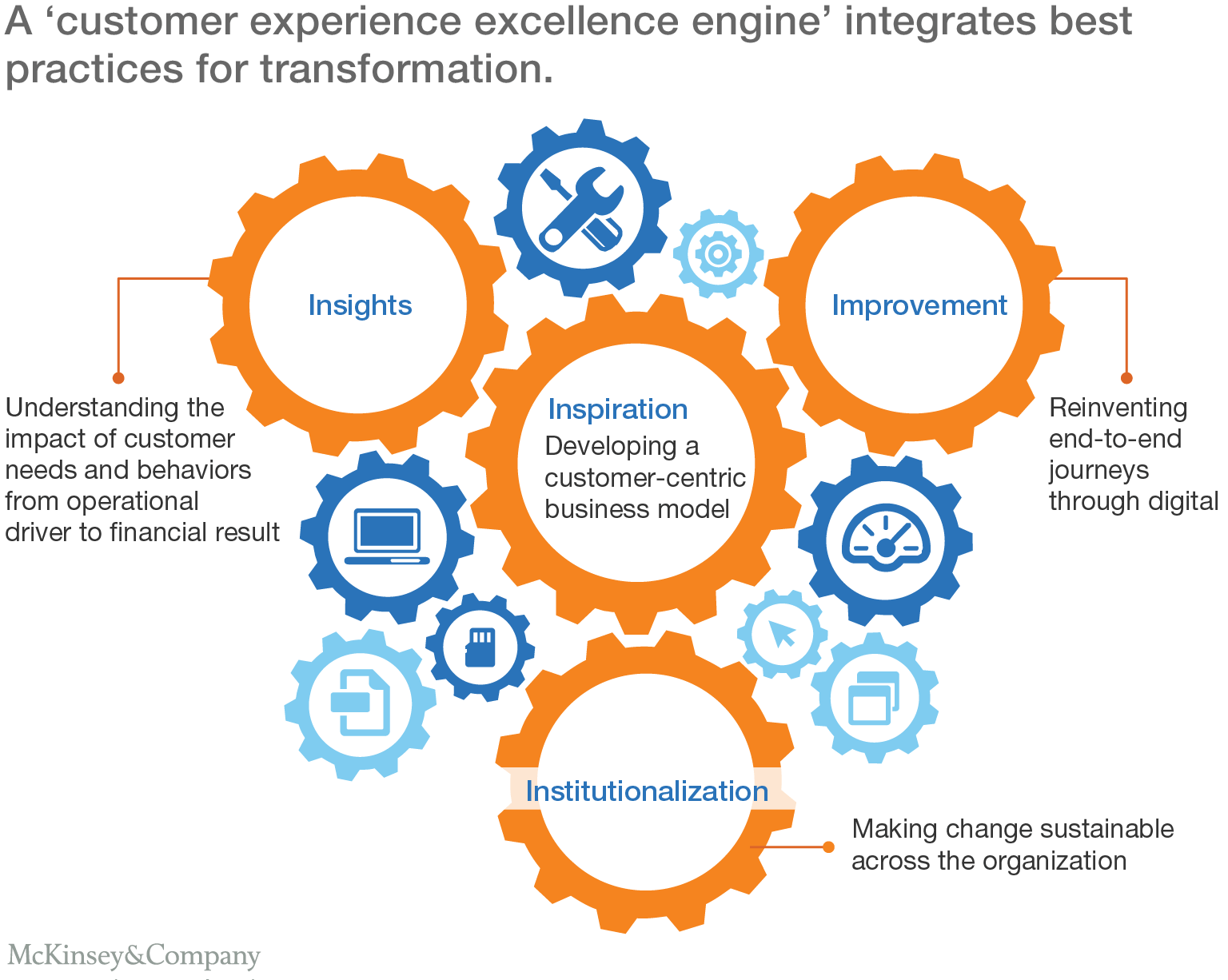 The growth engine: Superior customer experience in insurance ...