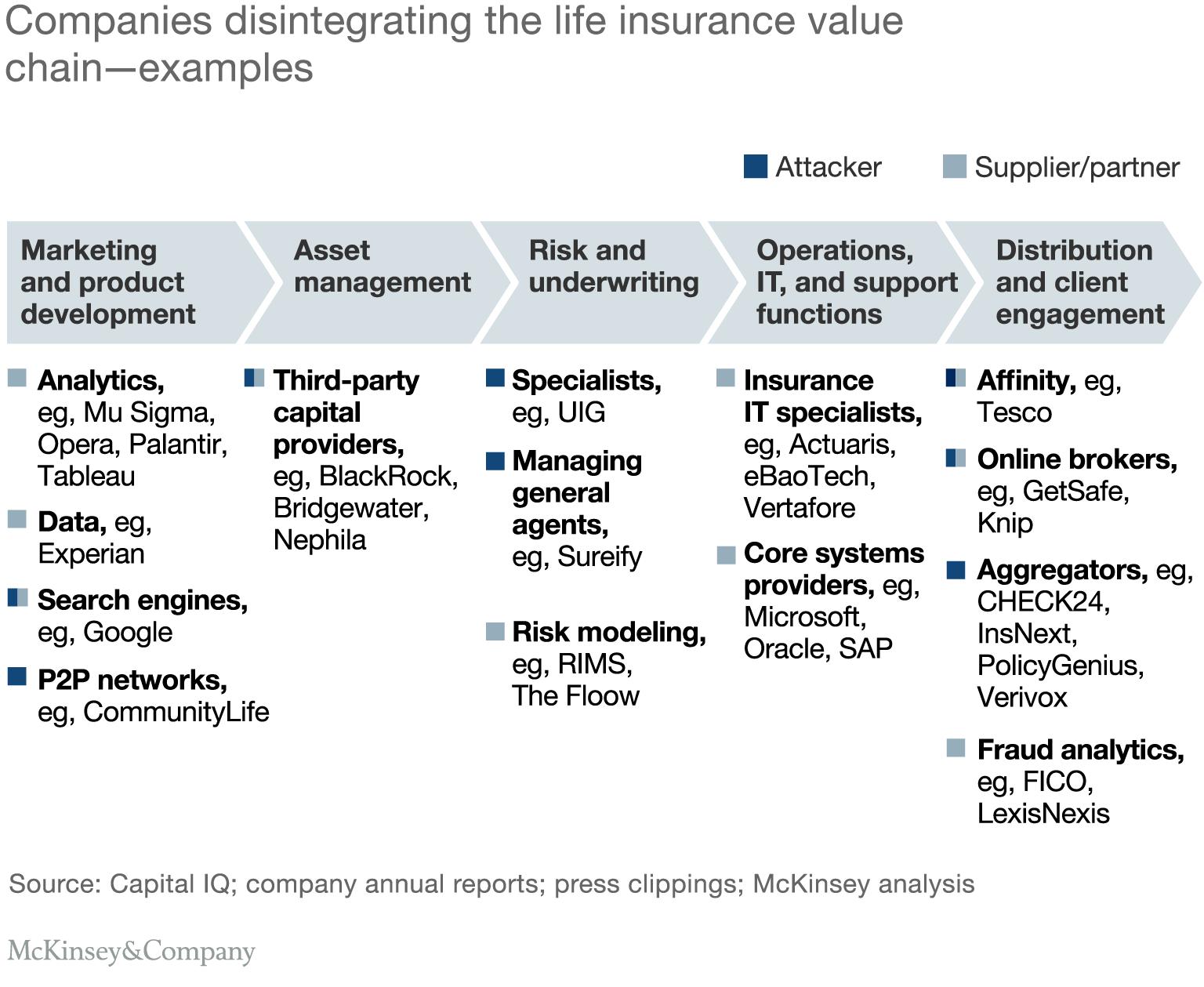 Transforming Life Insurance Venitism