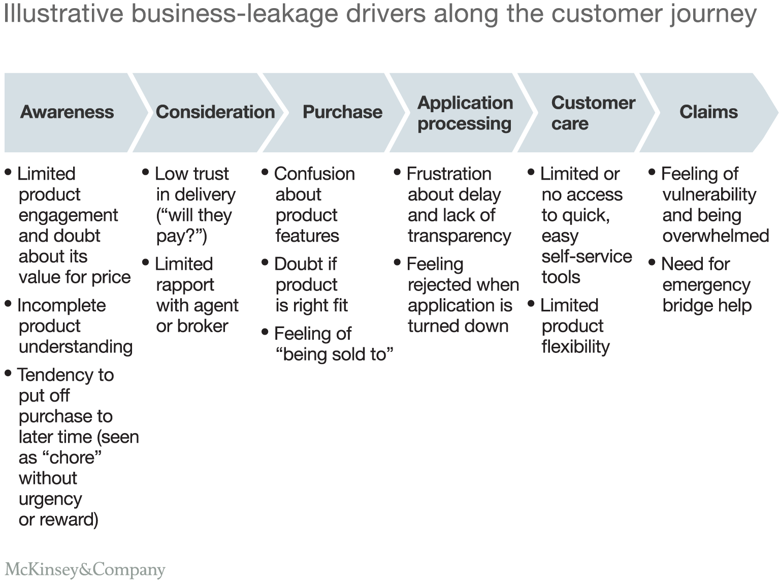 Transforming life insurance with design thinking mckinsey company illustrative business leakage drivers along the customer journey pronofoot35fo Images