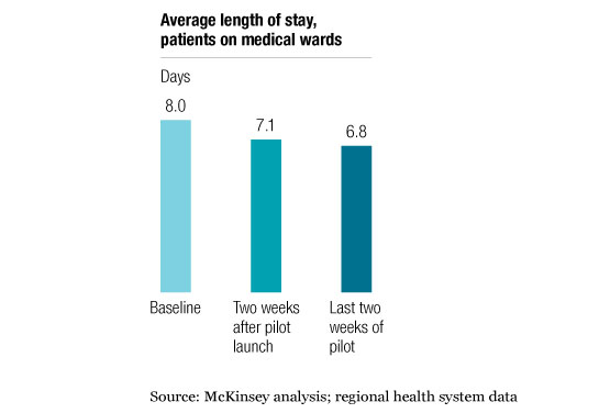 Average Length Of Stay For Emergency Room Us