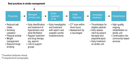 An end-to-end clinical pathway