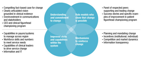 Four components for achieving change