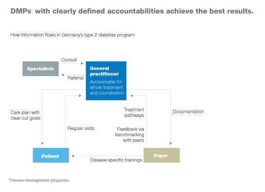 How To Design A Successful Diseasemanagement Program McKinsey - Chronic disease management care plan template