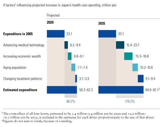 Japan's buckling health care system at a crossroads