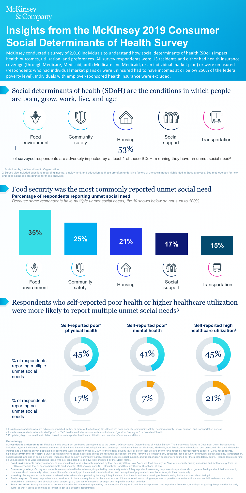 Insights from the McKinsey 2019 Social Determinants of Health Survey