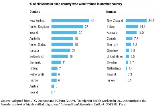 Foreign-trained clinicians are common