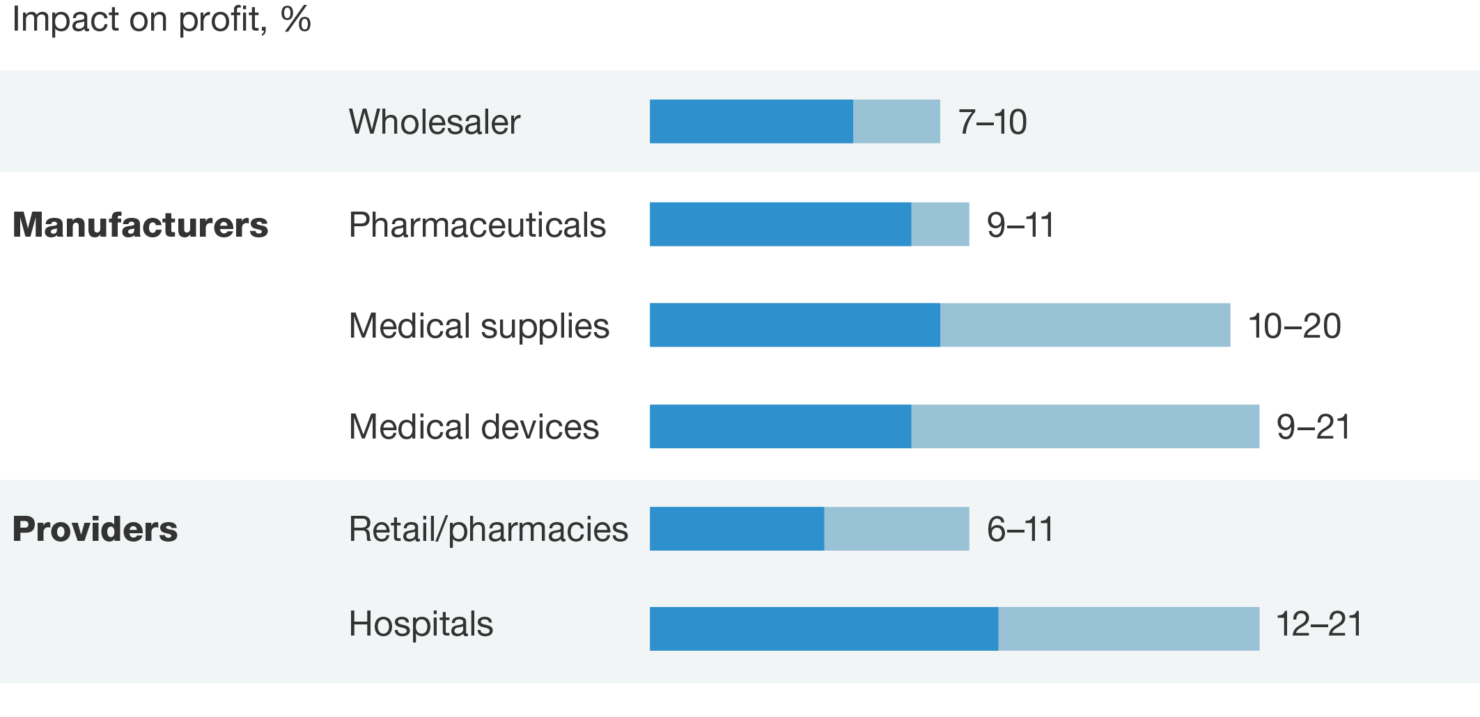 Strengthening Health Care S Supply Chain A Five Step Plan Mckinsey Company