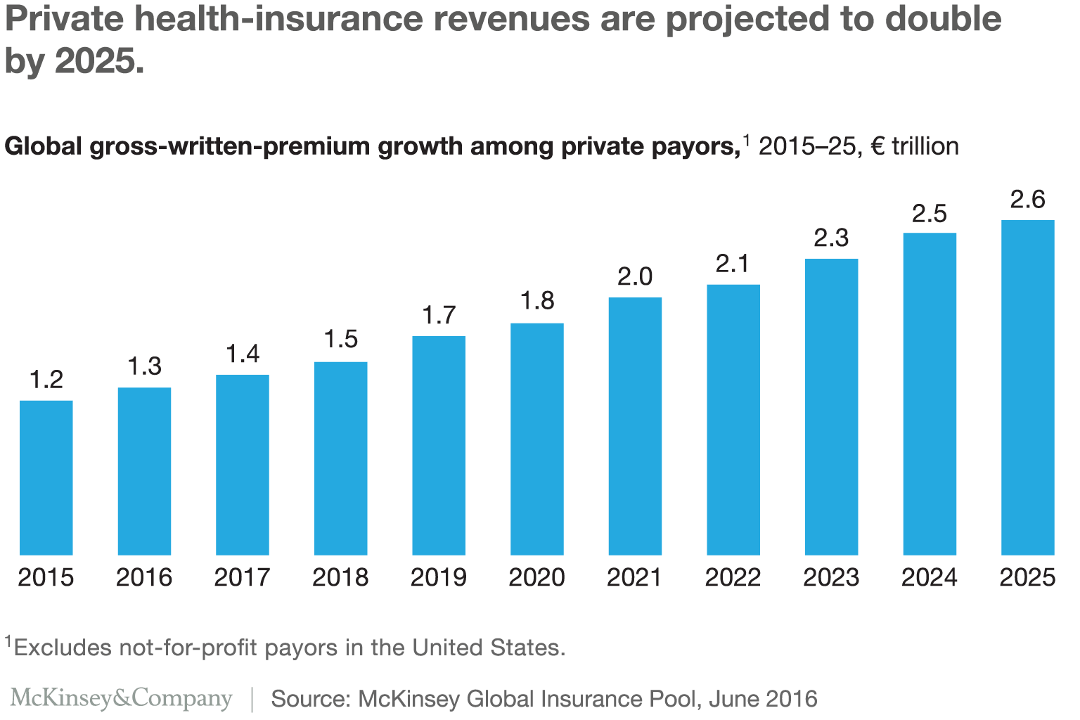 Private health-insurance revenues are projected to double by 2025.
