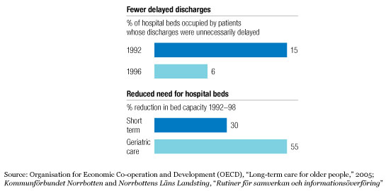 Faster patient discharges
