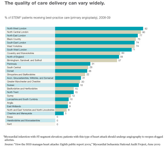 When and how provider competition can improve health care delivery