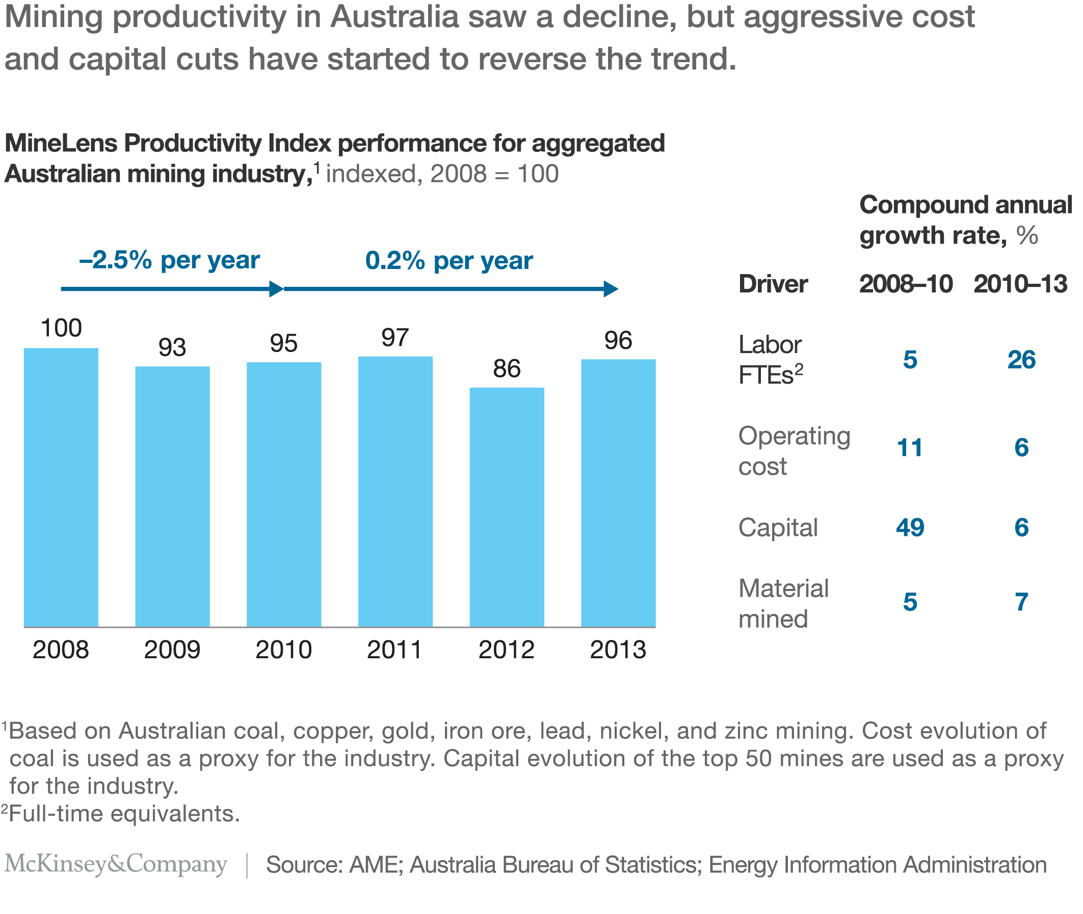 http://www.mckinsey.com/~/media/McKinsey/Industries/Metals%20and%20Mining/Our%20Insights/Productivity%20in%20mining%20operations%20Reversing%20the%20downward%20trend/PNG_Productivity%20in%20mining%20operationsV2_ex8.ashx