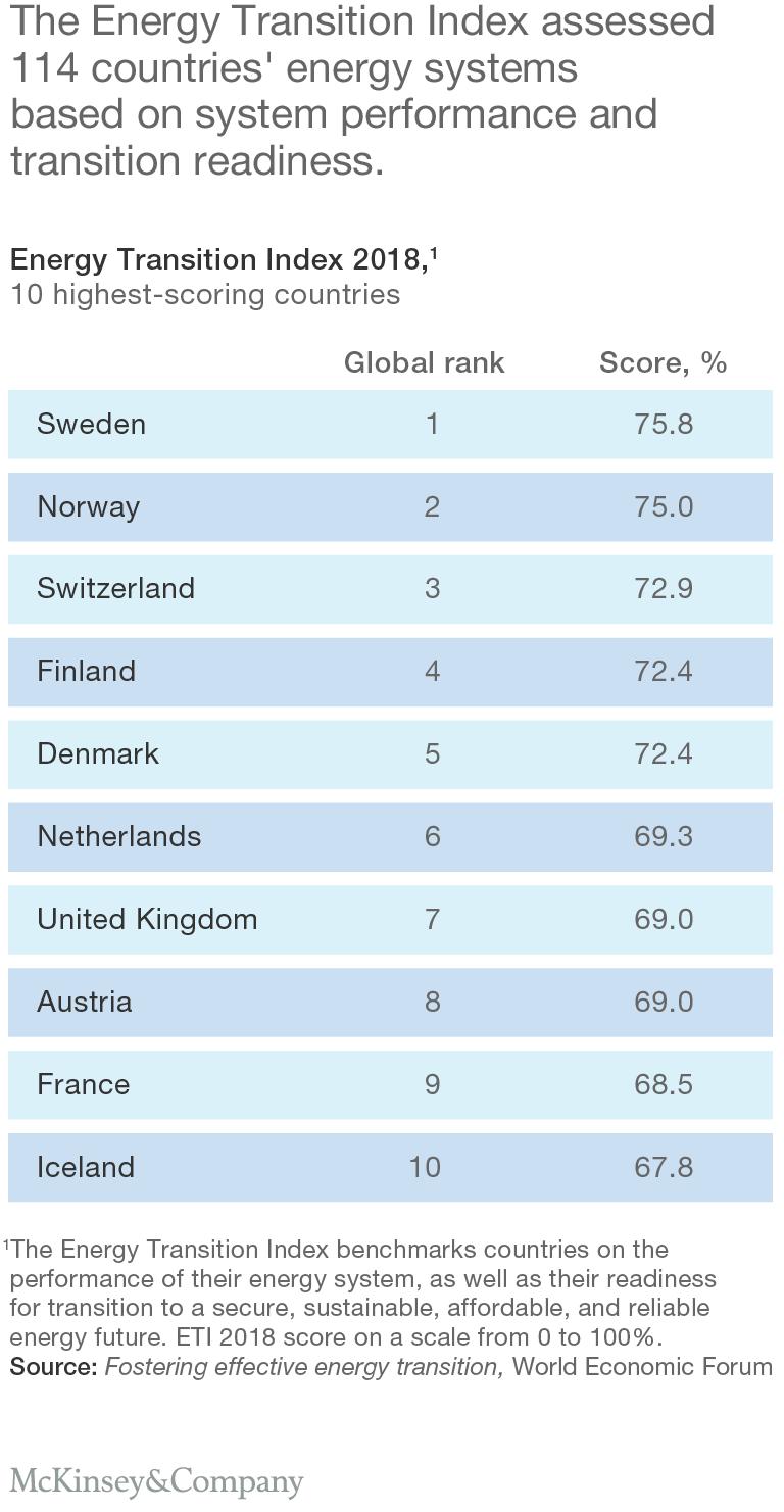 Classement des 114 pays pour une transition énergétique