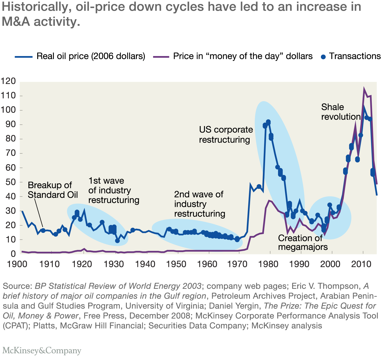 Se search gas prices by year since 1970 - Historically Oil Price Down Cycles Have Led To An Increase In M A Activity