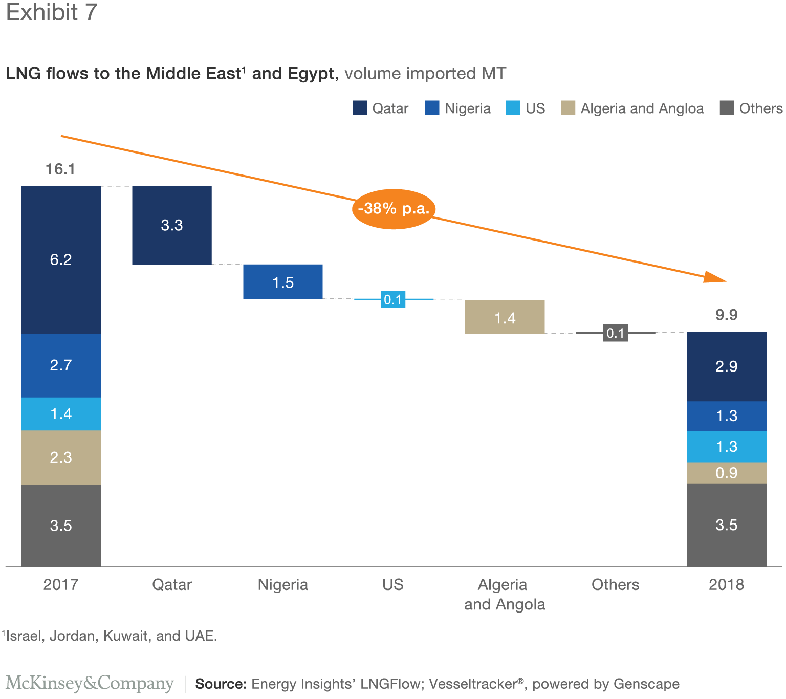 15 key insights from the 2018 LNG market