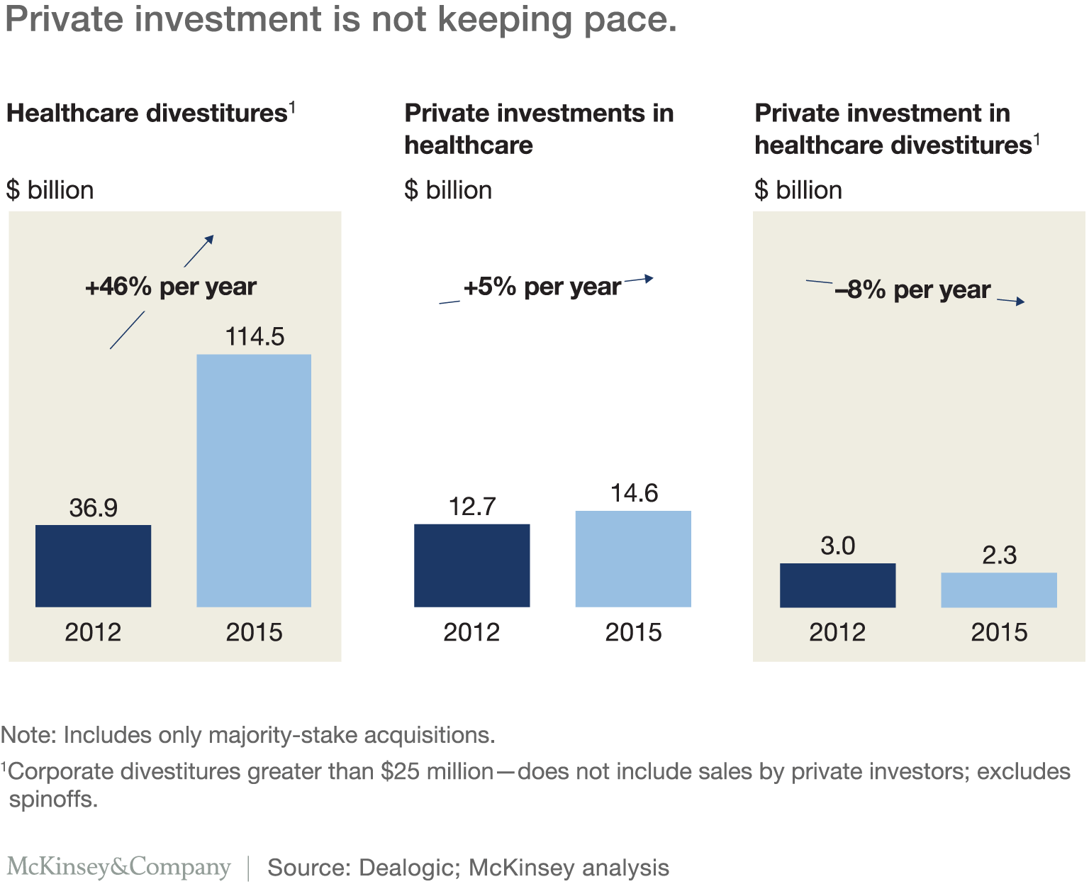 the next act in healthcare private equity mckinsey u0026 company
