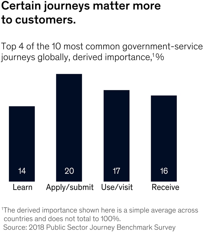 Certain journeys matter more to customers.