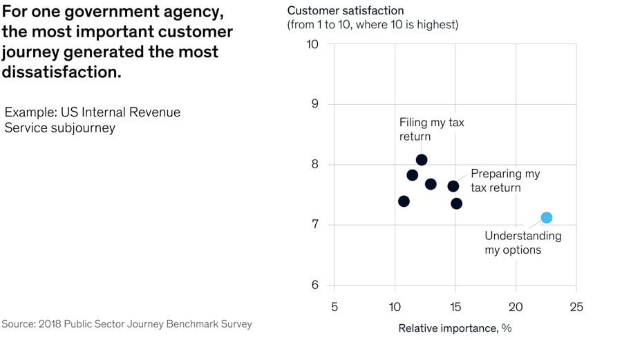 For one government agency, the most important customer journey generated the most dissatisfaction.