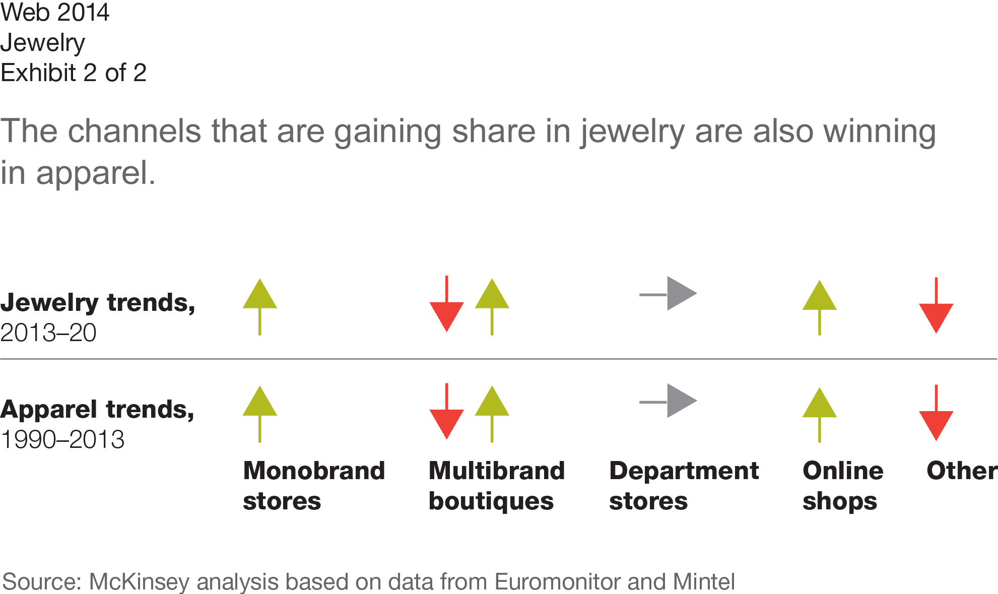 Financial ratio analysis retail jewelry industry