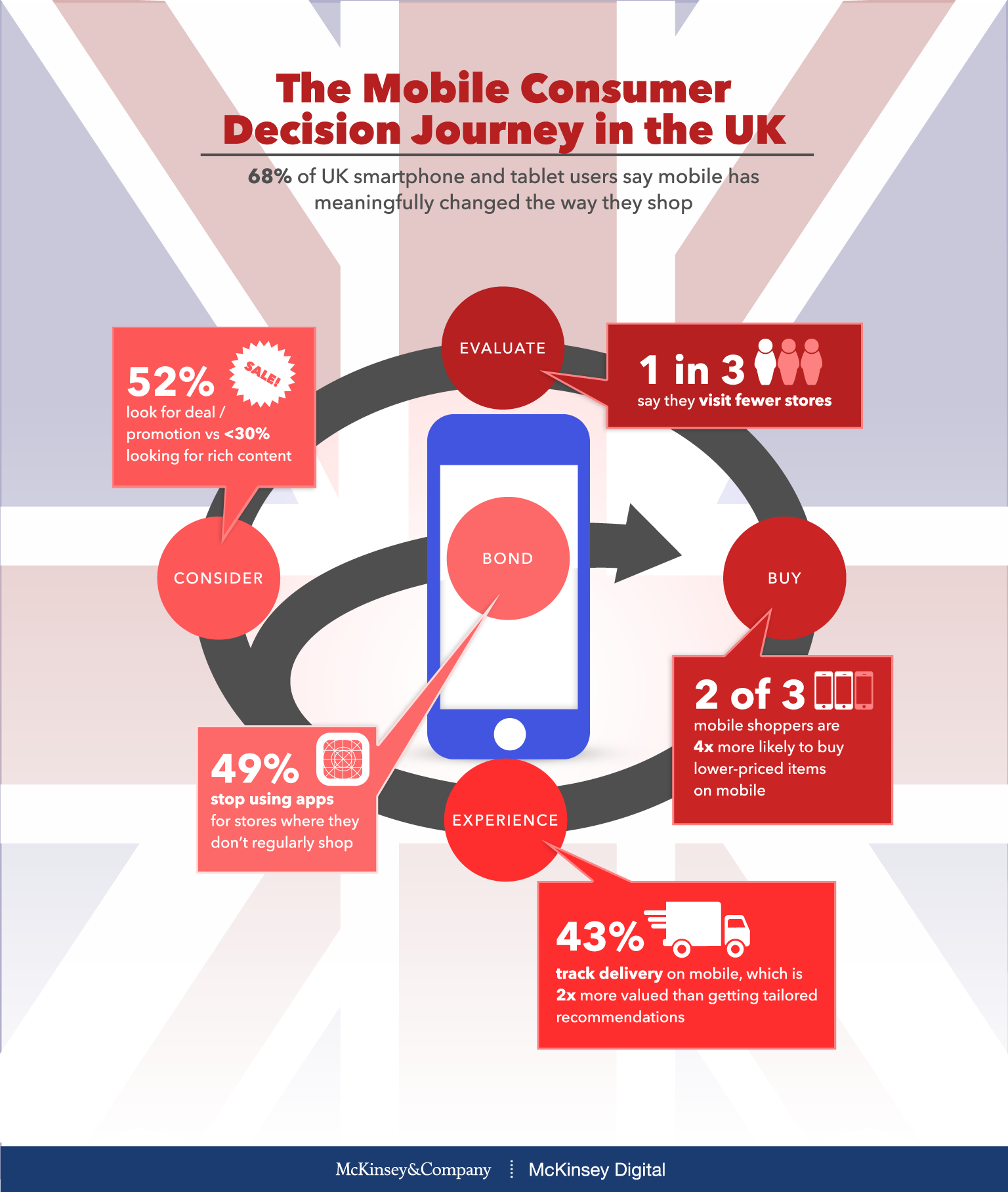 Mobile myths in the United Kingdom