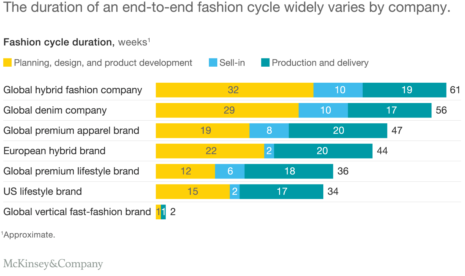 Fast Fashion Getting Faster -- Three Stages
