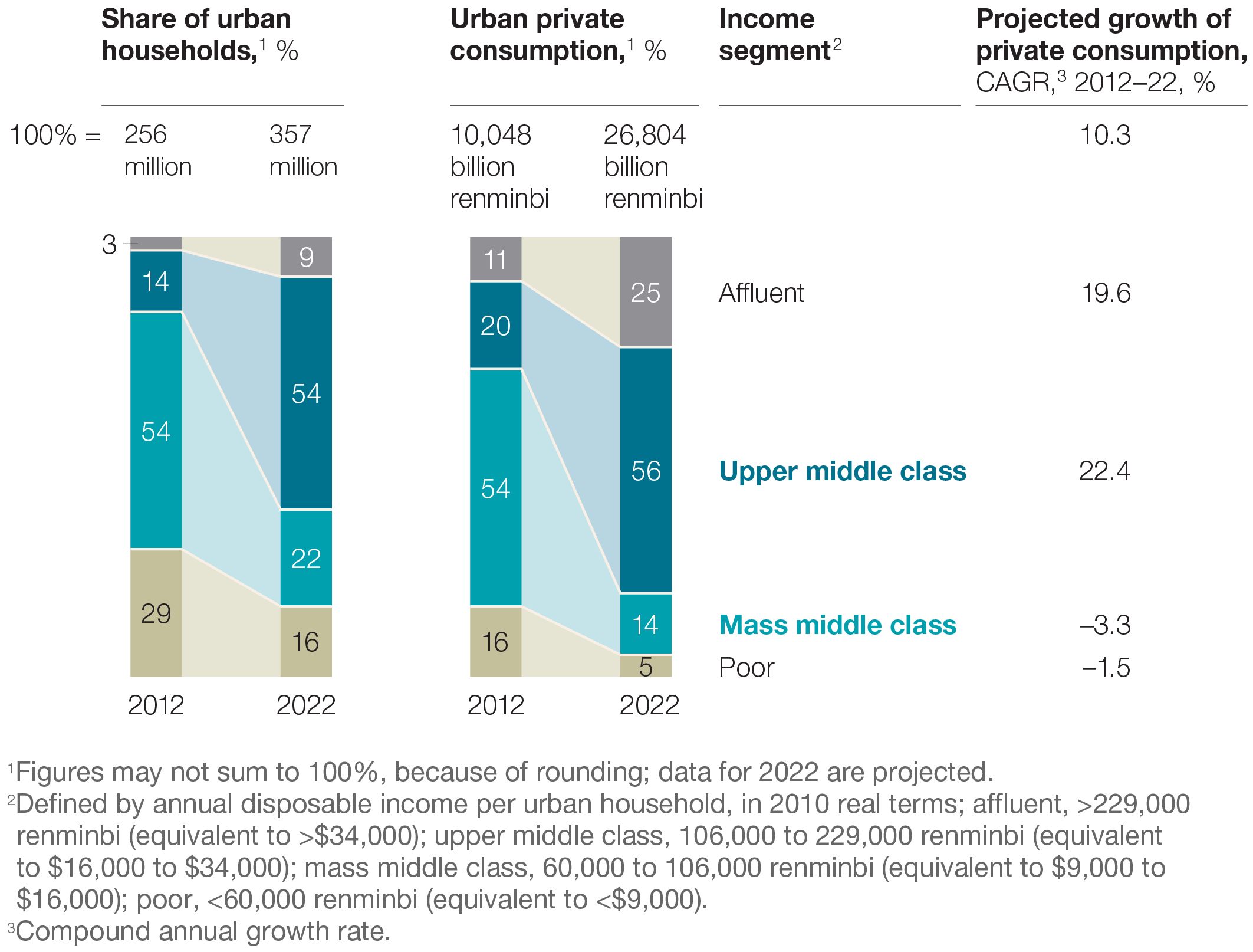 Mapping Chinas Middle Class McKinsey Company - Cities us by growth rate map