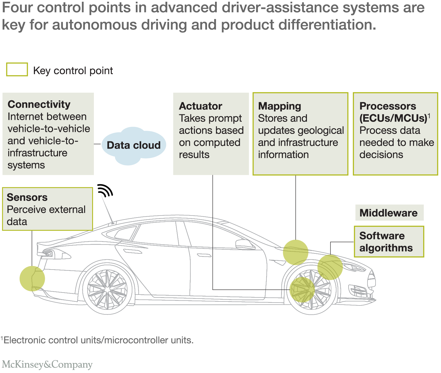 Advanced driver-assistance systems: Challenges and opportunities ...