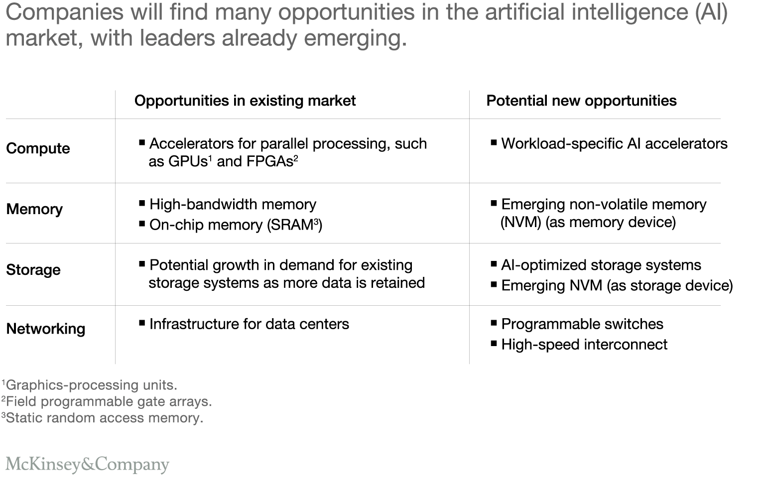Companies will find many opportunities in the artificial intelligence (AI) market, with leaders already emerging.