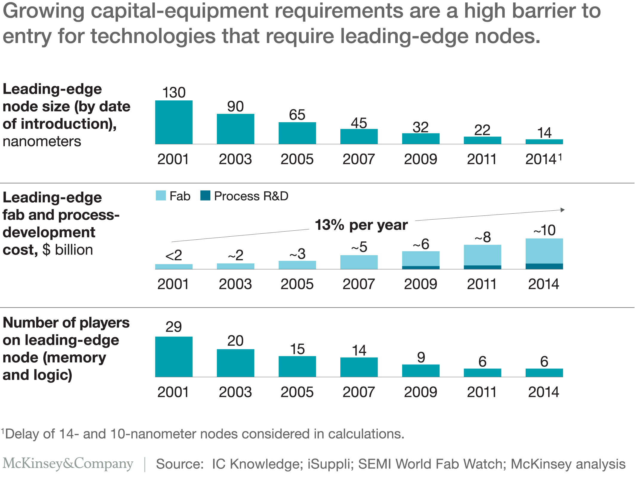 Memory are challenges ahead mckinsey company growing capital equipment requirements are a high barrier to entry for technologies that require leading geenschuldenfo Images