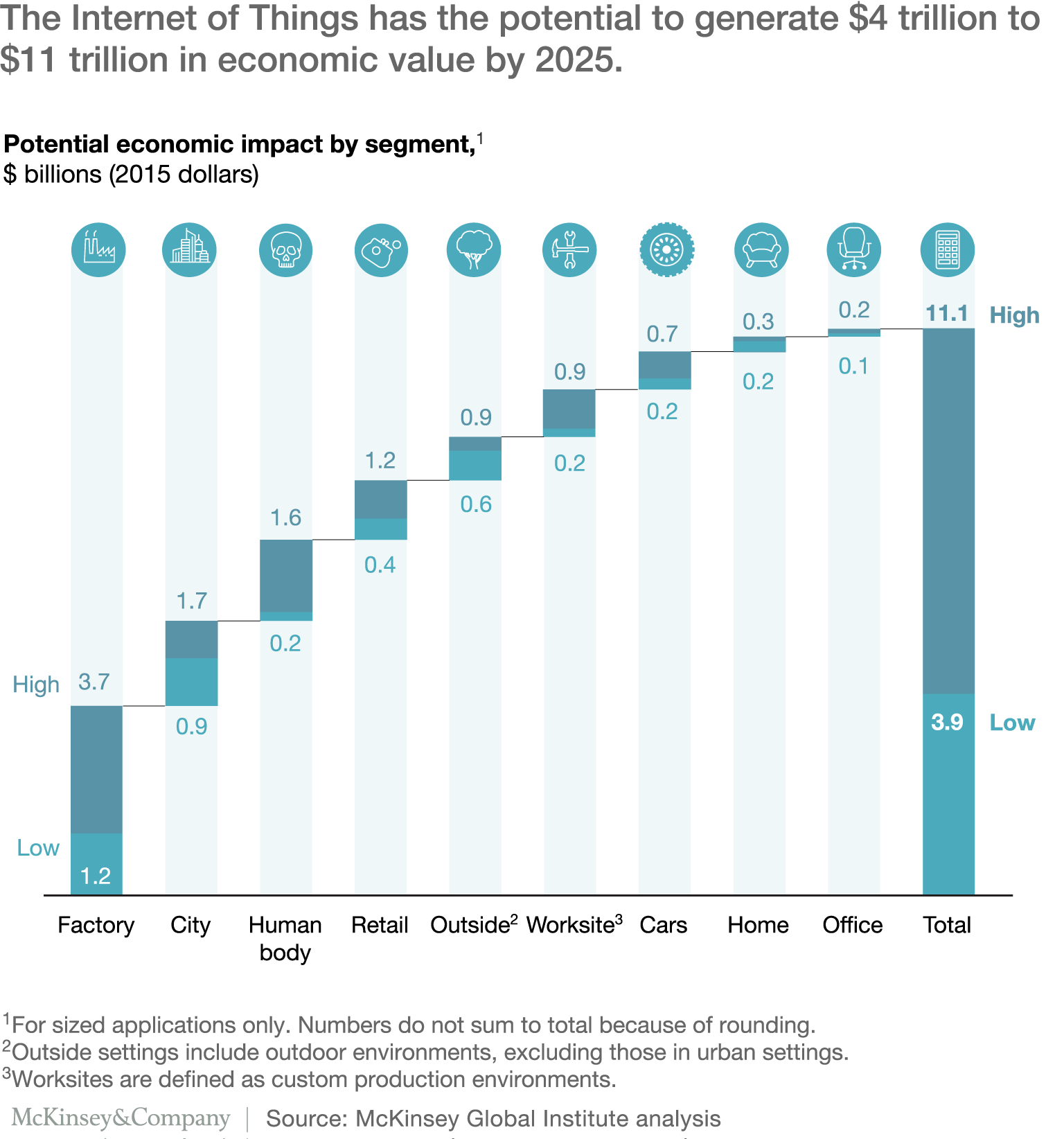 The Internet of Things may generate about $4 trillion to $11 trillion in economic value by 2025.