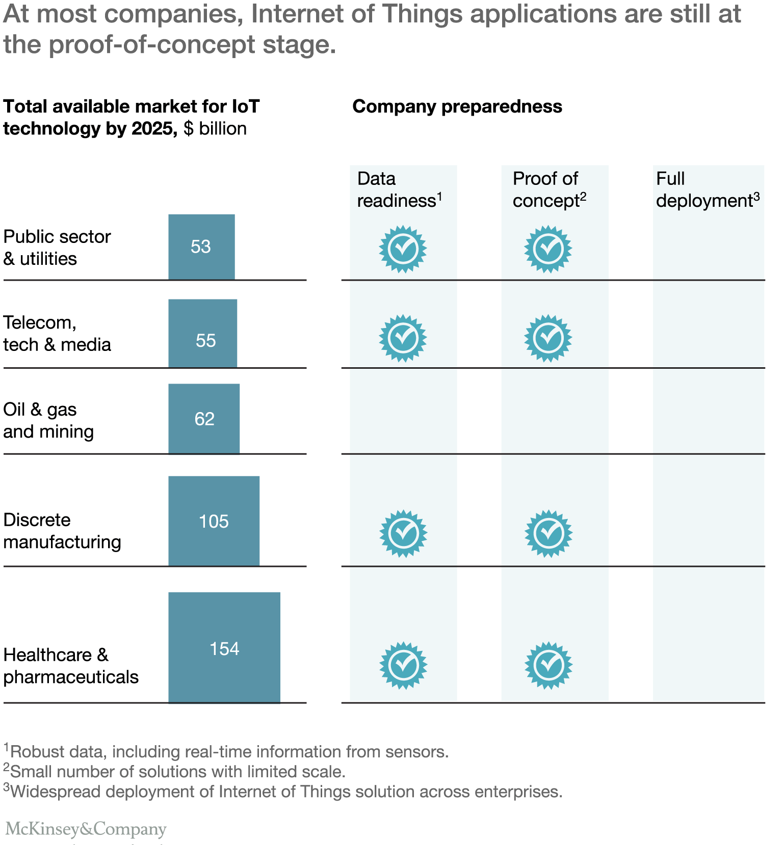At most companies, Internet of Things applications are still at the proof-of-concept stage.