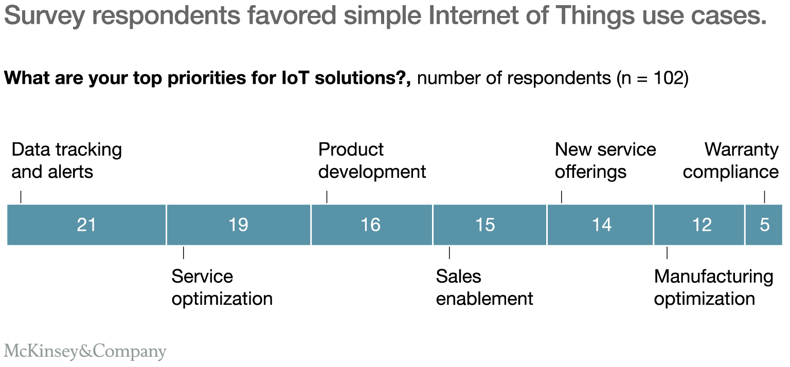 Survey respondents favored simple Internet of Things use cases.