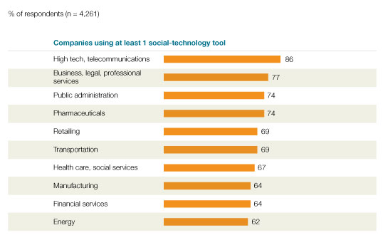 Adoption of social technologies across industries