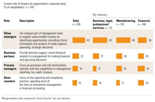 How Finance Departments Are Changing Mckinsey