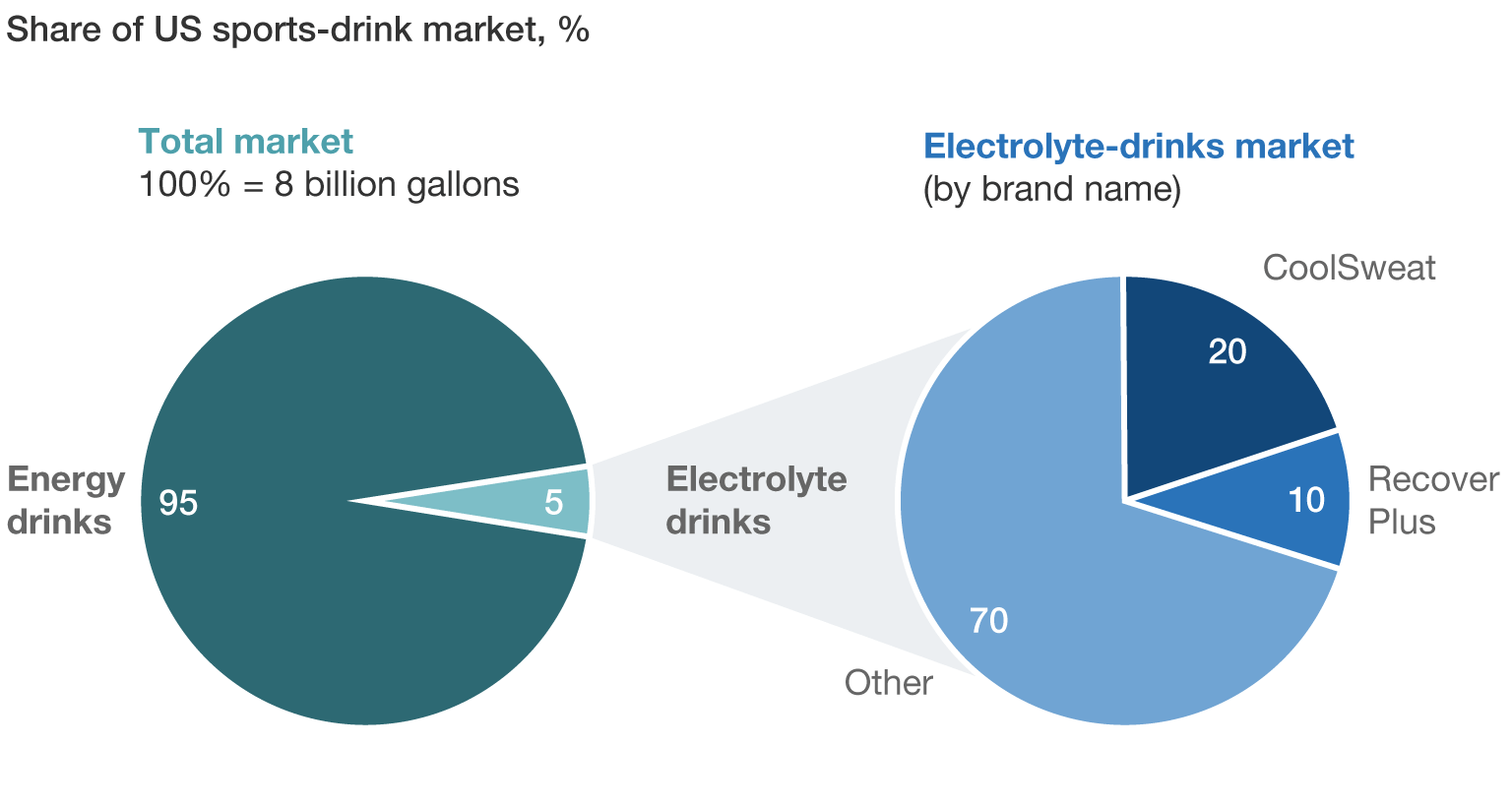 electro light careers mckinsey company exhibit 1 based on the target price and up front fixed costs what share of the electrolyte drink market would electro light need to capture in order to