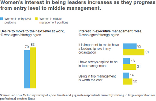 Women's interest in being leaders increases as they progress from entry level to middle management.