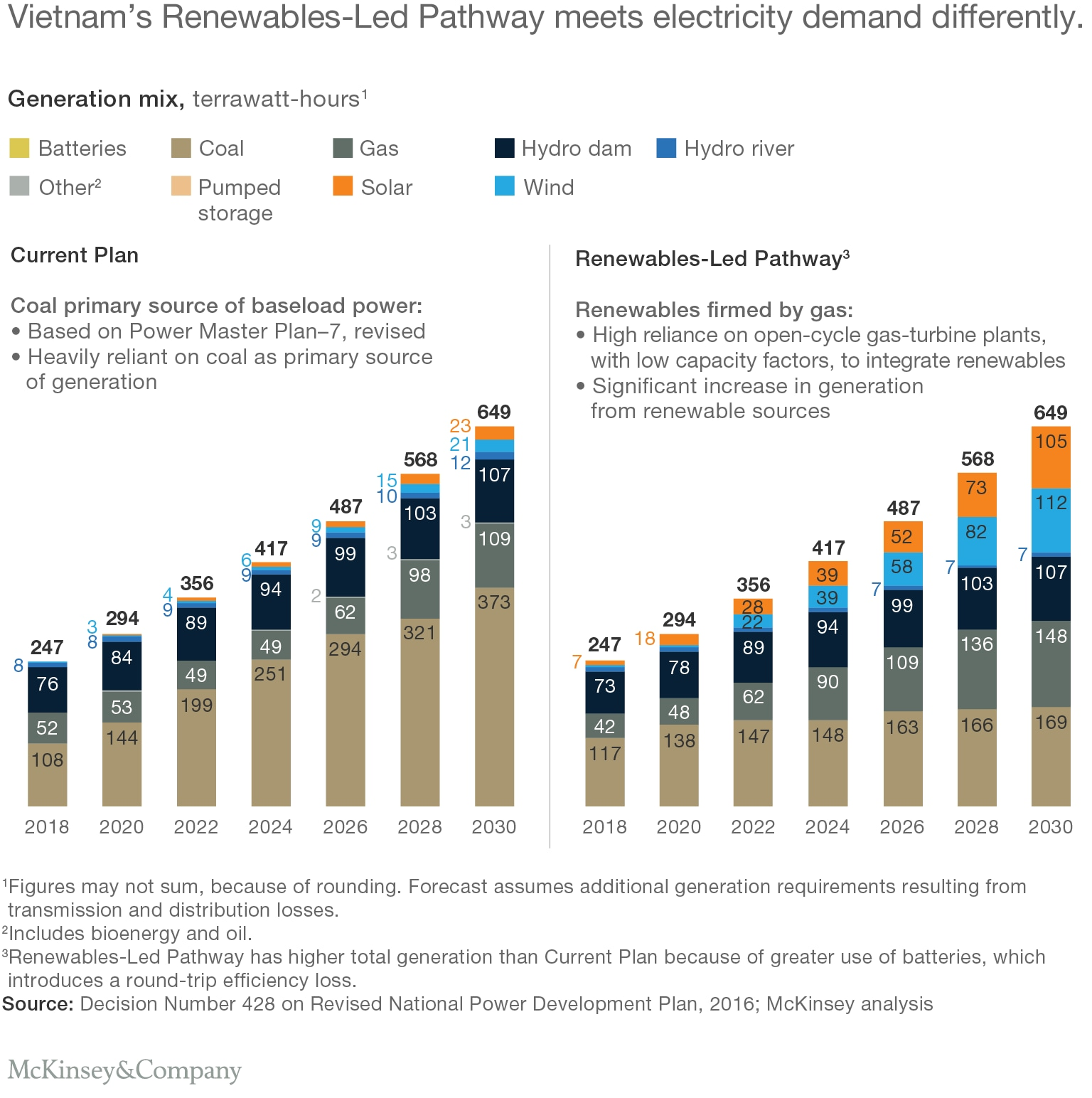 Vietnam's Renewables-Led Pathway meets electricity demand differently.
