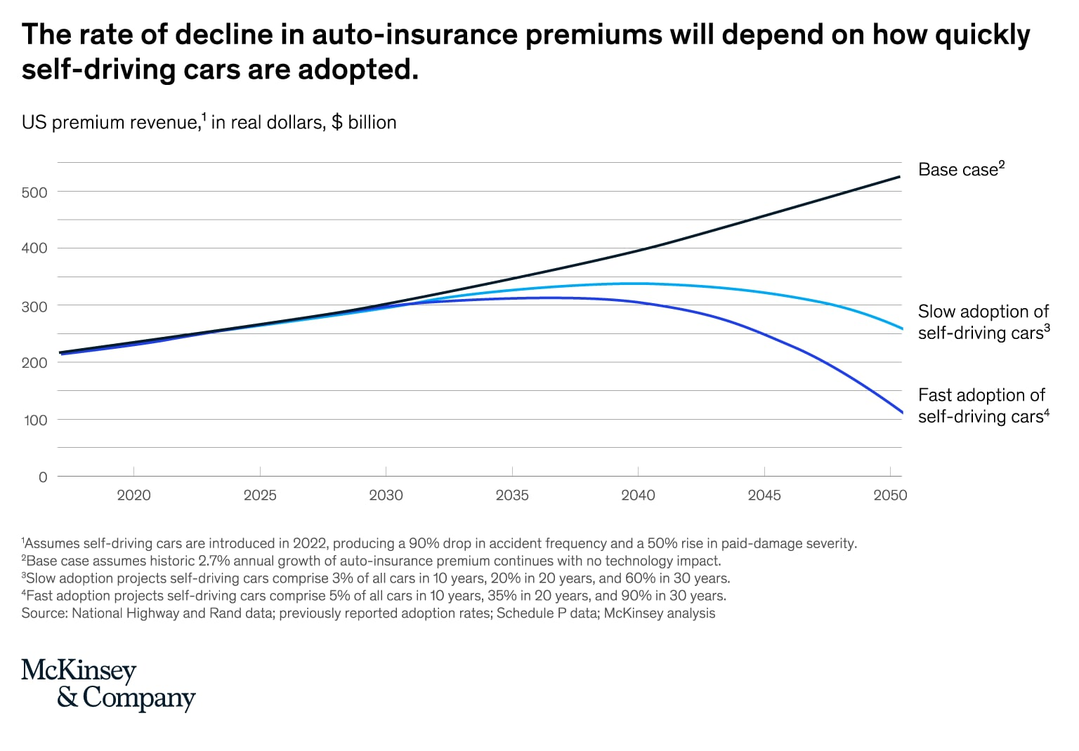The rate of decline in auto-insurance premiums will depend on how quickly self-driving cars are adopted.